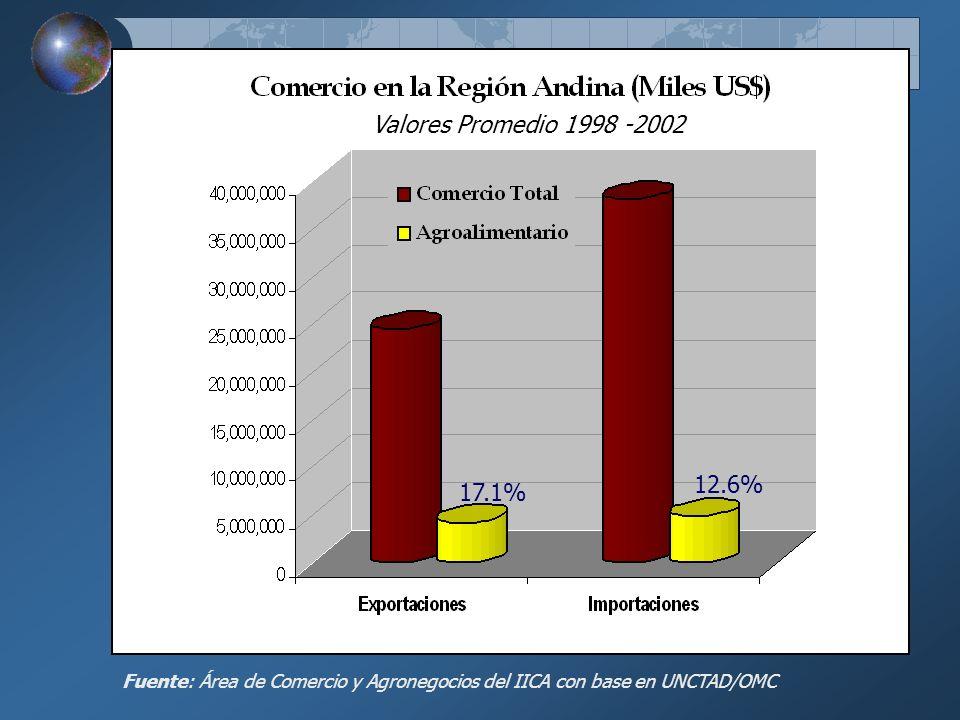 Valores Promedio 1998 -2002 12.6% 17.1% Fuente: Área de Comercio y Agronegocios del IICA con base en UNCTAD/OMC.