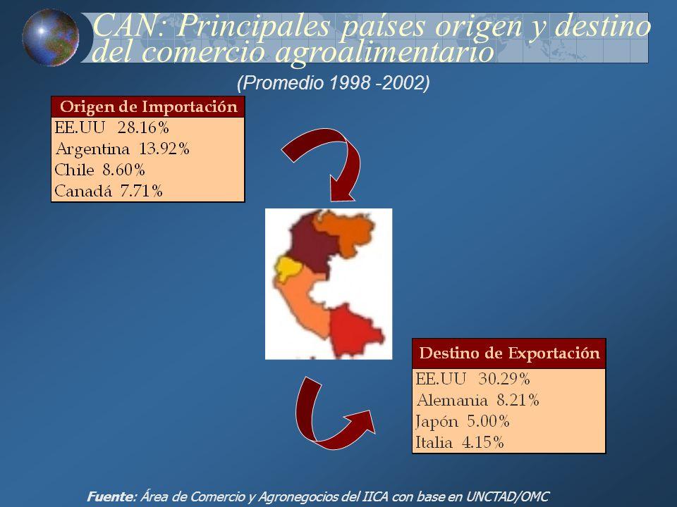 CAN: Principales países origen y destino del comercio agroalimentario