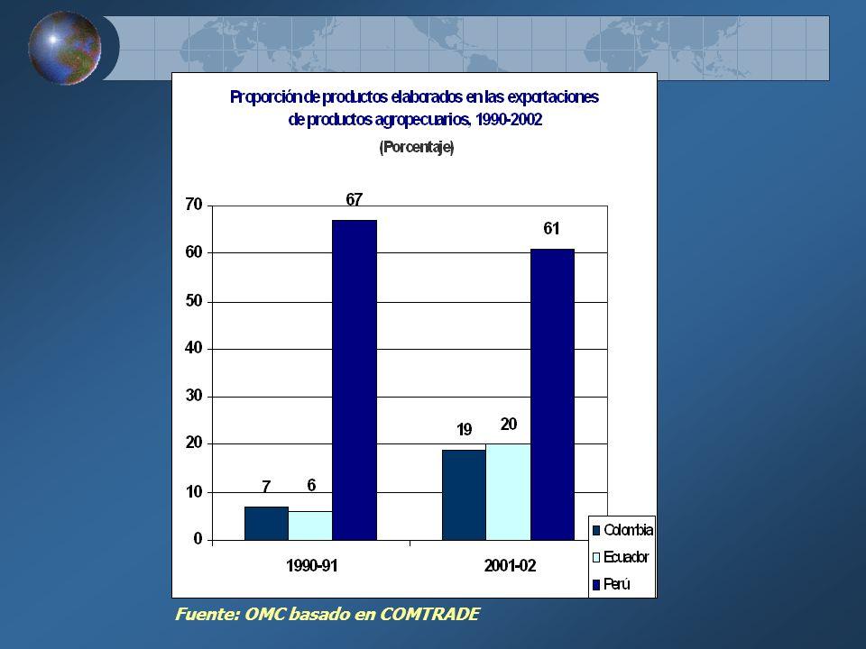 Fuente: OMC basado en COMTRADE
