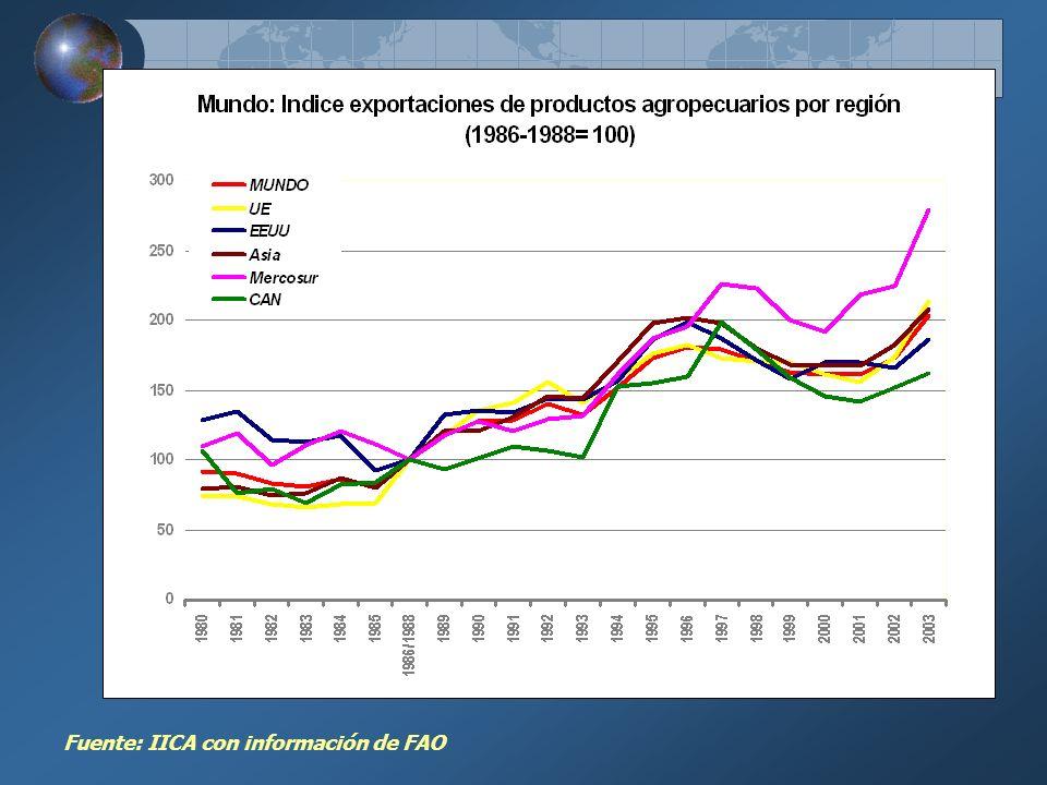 Fuente: IICA con información de FAO