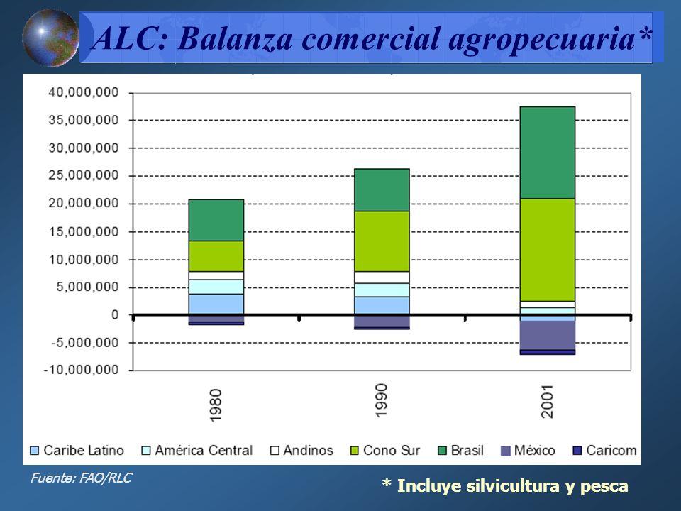 ALC: Balanza comercial agropecuaria*