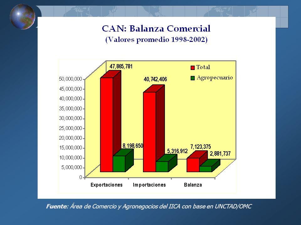 Fuente: Área de Comercio y Agronegocios del IICA con base en UNCTAD/OMC