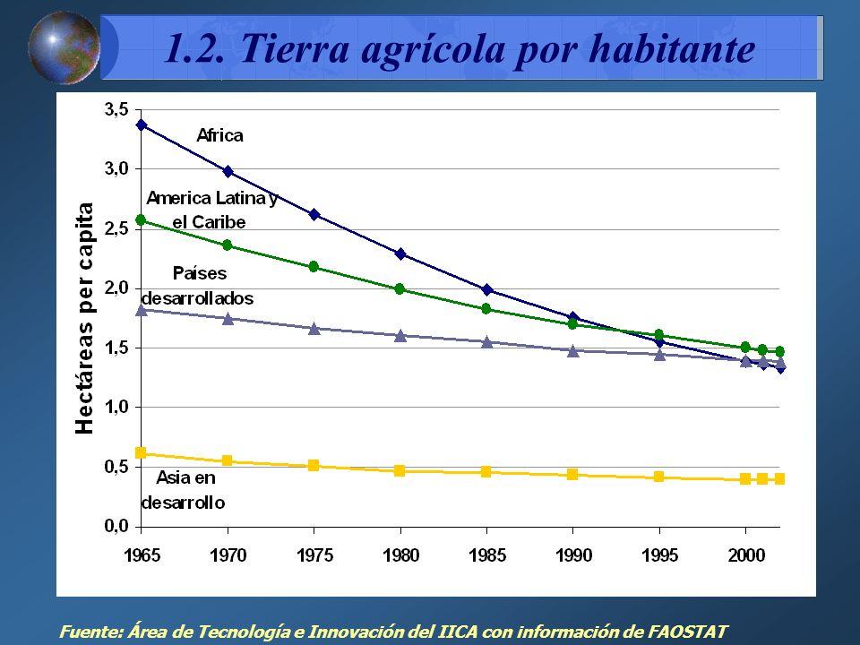 1.2. Tierra agrícola por habitante