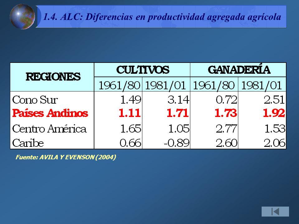 1.4. ALC: Diferencias en productividad agregada agrícola