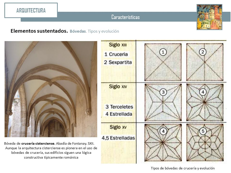 Arquitectura caracter siticas tipolog as la catedral ppt for Arquitectura gotica caracteristicas