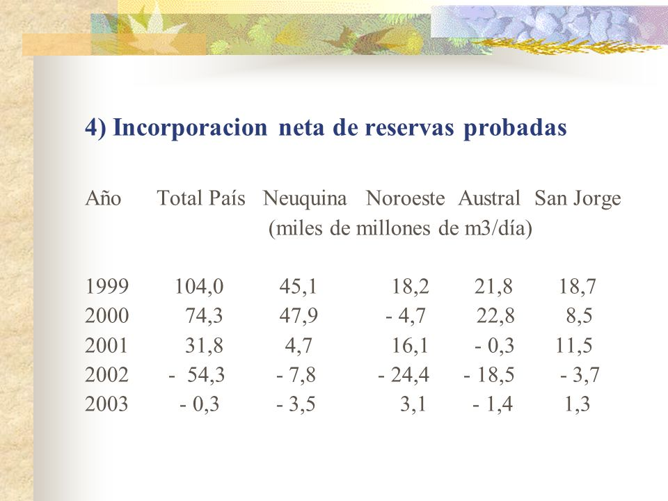 4) Incorporacion neta de reservas probadas