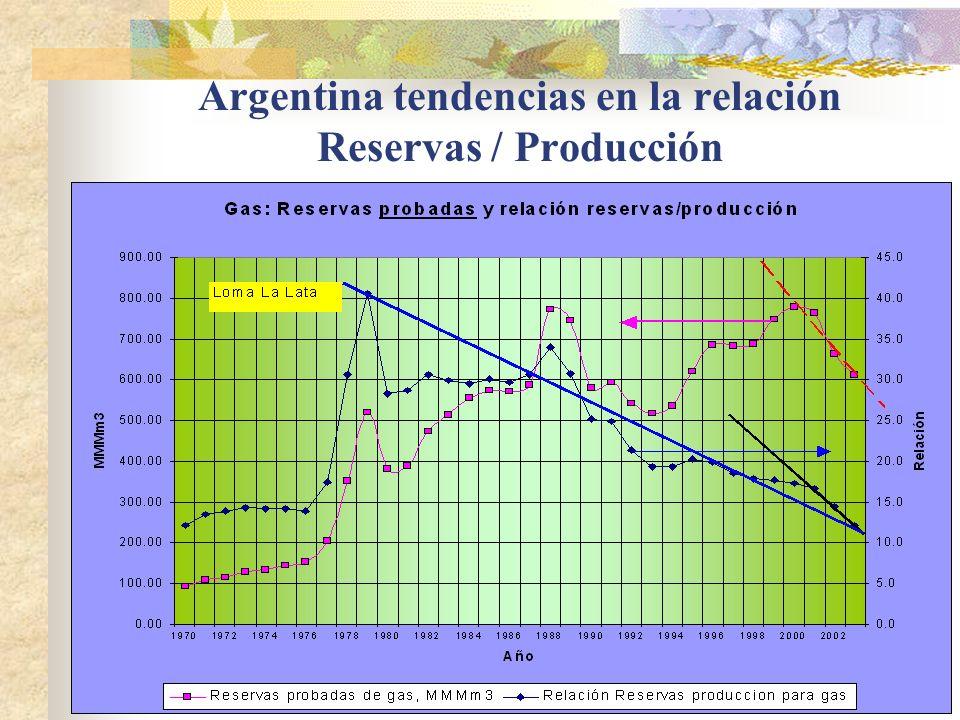Argentina tendencias en la relación Reservas / Producción