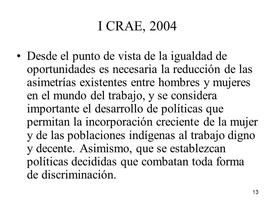 I CRAE, 2004