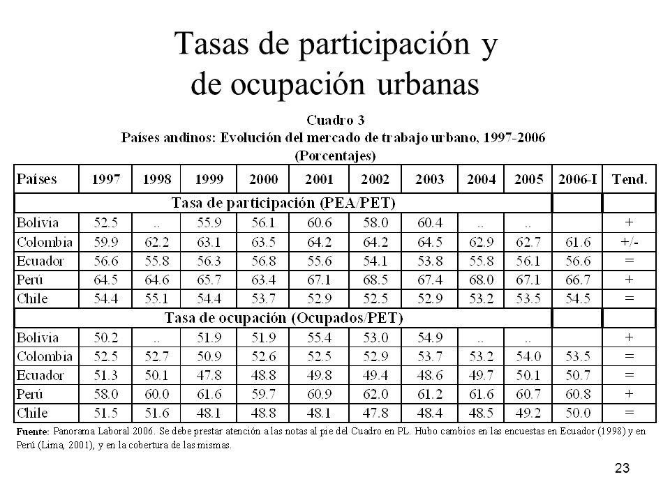 Tasas de participación y de ocupación urbanas