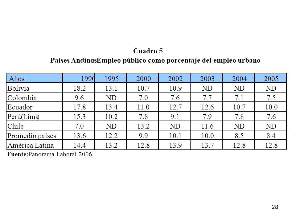 Empleo público como porcentaje del empleo urbano