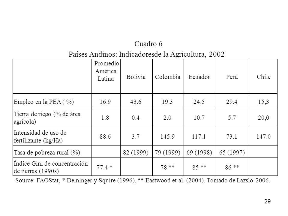 Países Andinos: Indicadores de la Agricultura, 2002 Cuadro 6