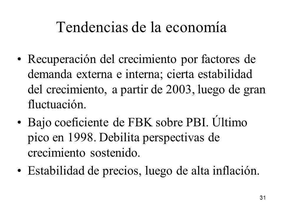 Tendencias de la economía