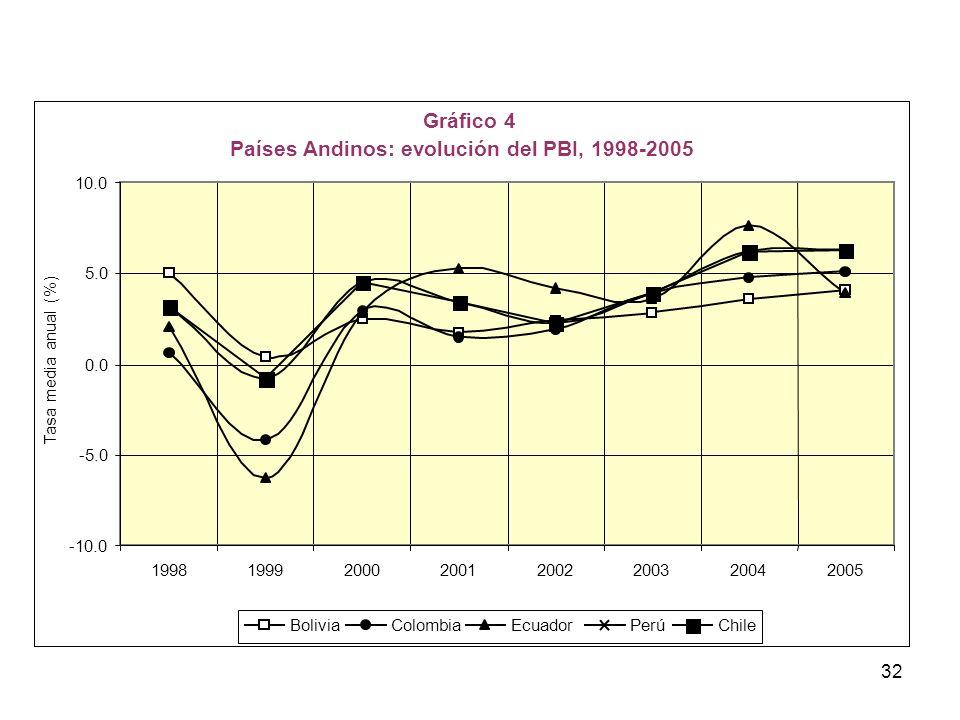 Países Andinos: evolución del PBI, 1998-2005