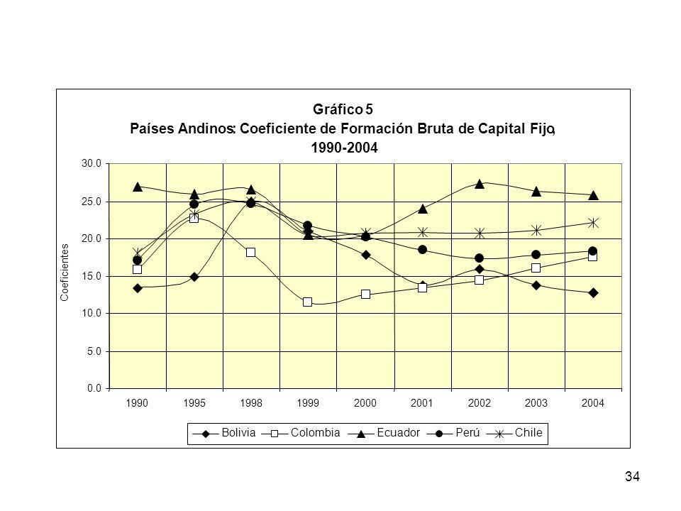 Coeficiente de Formación Bruta de Capital Fijo , 1990-2004