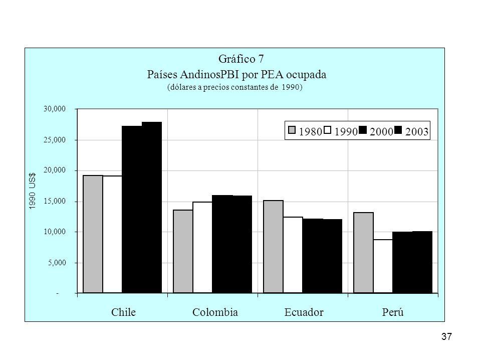 Gráfico 7 Países Andinos : PBI por PEA ocupada Chile Colombia Ecuador
