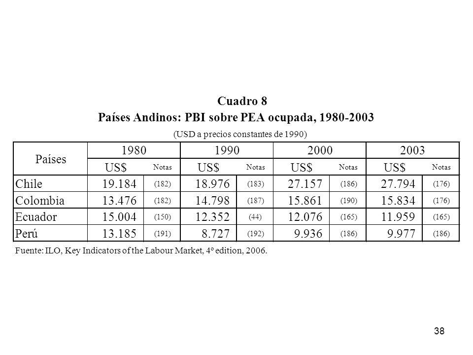 Países Andinos: PBI sobre PEA ocupada, 1980-2003