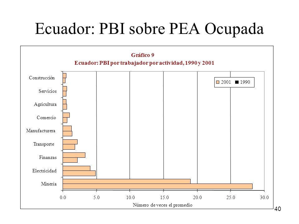 Ecuador: PBI sobre PEA Ocupada