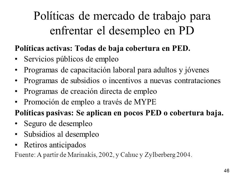 Políticas de mercado de trabajo para enfrentar el desempleo en PD