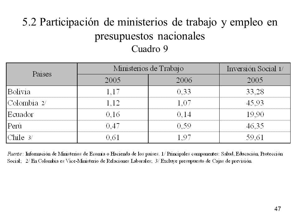 5.2 Participación de ministerios de trabajo y empleo en presupuestos nacionales Cuadro 9