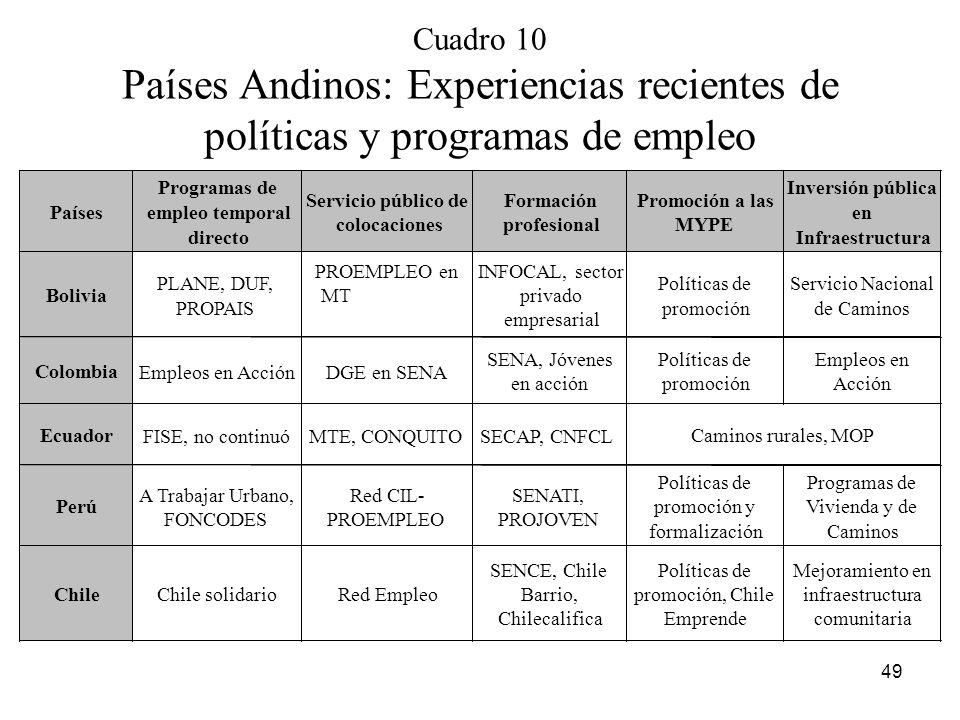 Cuadro 10 Países Andinos: Experiencias recientes de políticas y programas de empleo