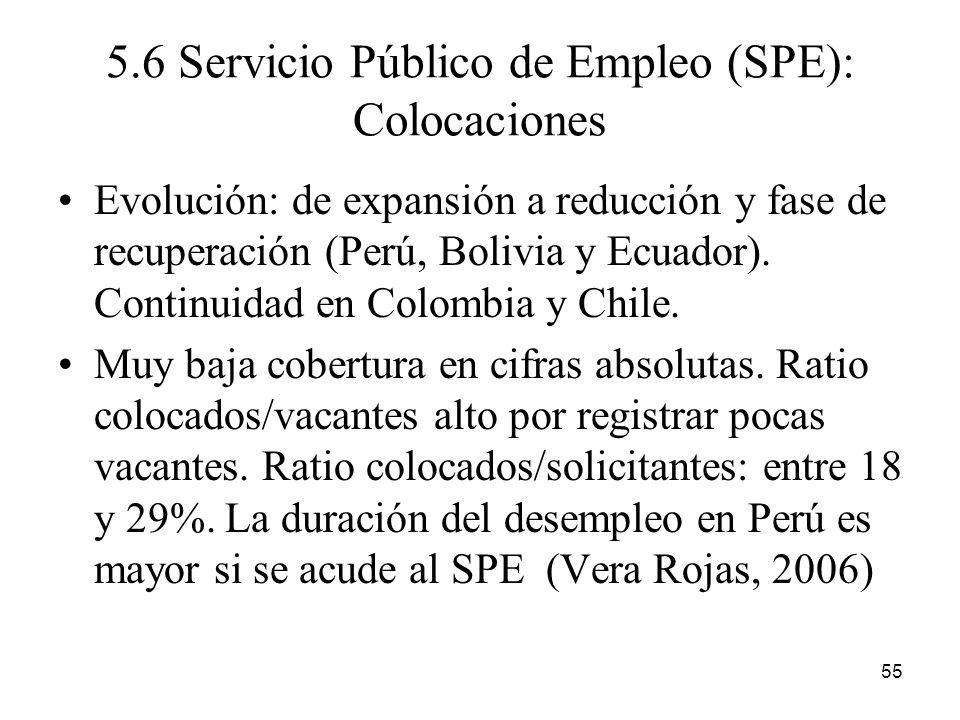 5.6 Servicio Público de Empleo (SPE): Colocaciones