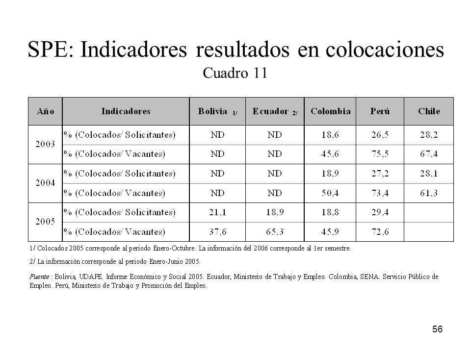 SPE: Indicadores resultados en colocaciones Cuadro 11