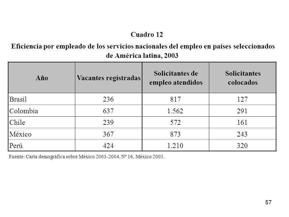 Año Vacantes registradas Solicitantes de empleo atendidos Solicitantes