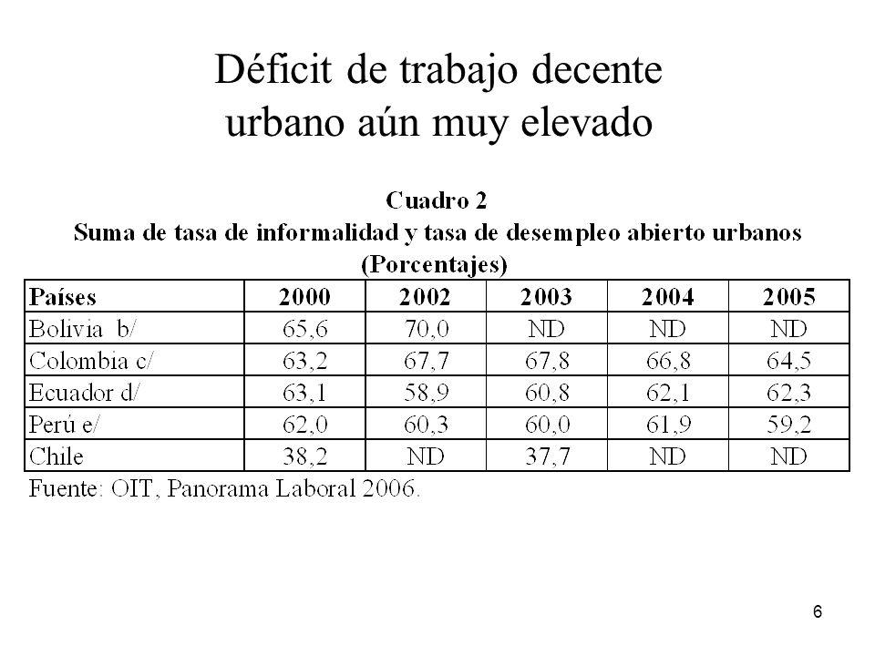 Déficit de trabajo decente urbano aún muy elevado