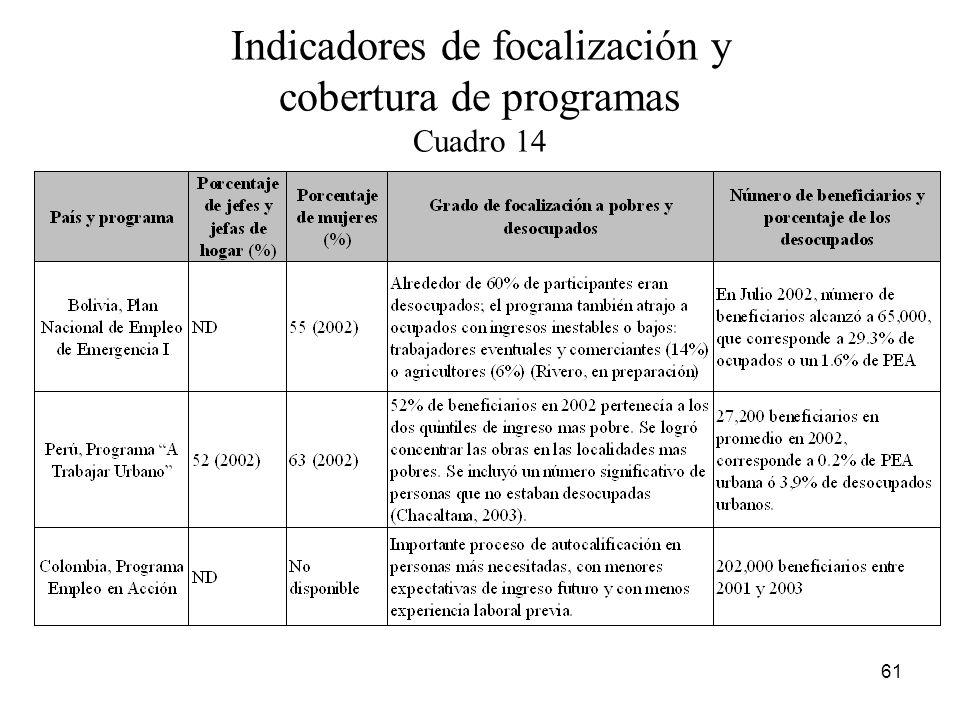 Indicadores de focalización y cobertura de programas Cuadro 14