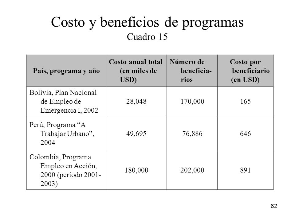 Costo y beneficios de programas Cuadro 15