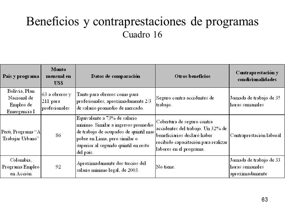 Beneficios y contraprestaciones de programas Cuadro 16