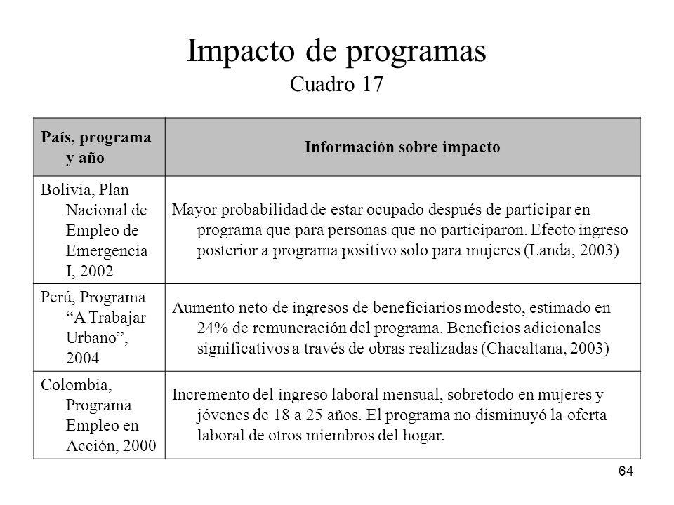 Impacto de programas Cuadro 17