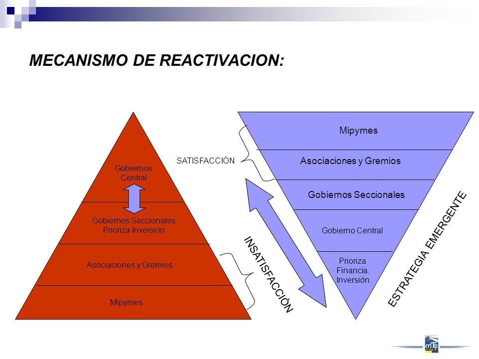 MECANISMO DE REACTIVACION: