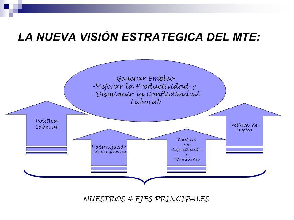 LA NUEVA VISIÓN ESTRATEGICA DEL MTE: