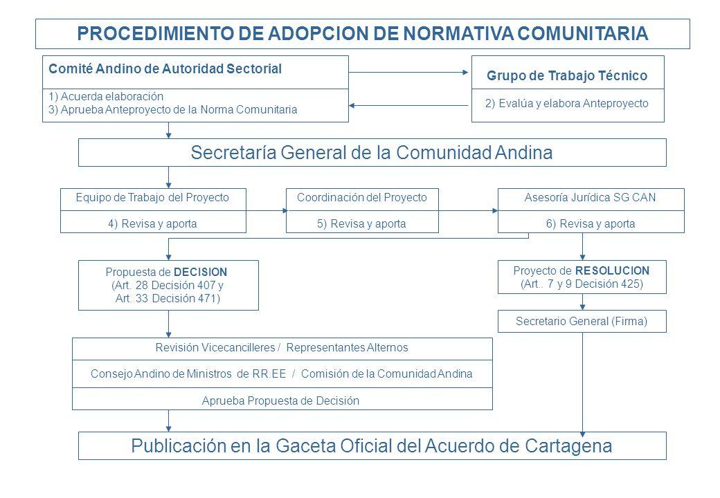 PROCEDIMIENTO DE ADOPCION DE NORMATIVA COMUNITARIA