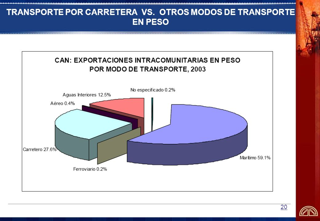 TRANSPORTE POR CARRETERA VS. OTROS MODOS DE TRANSPORTE EN PESO