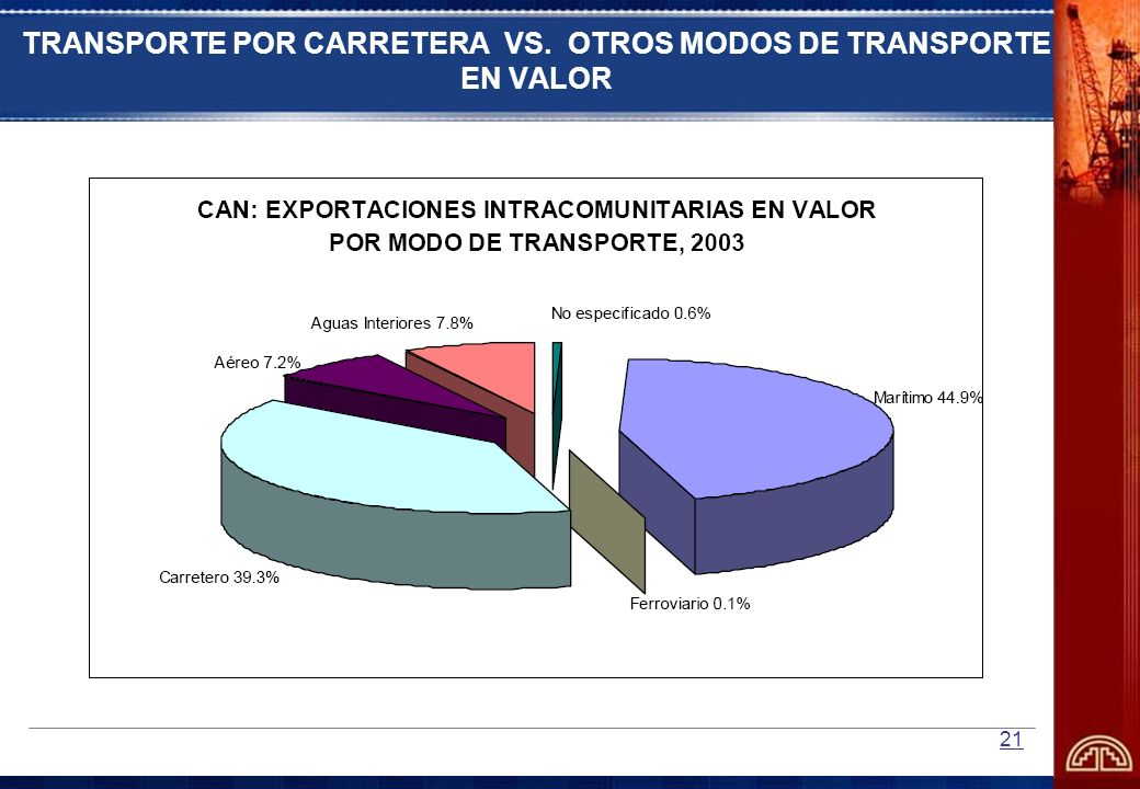 TRANSPORTE POR CARRETERA VS. OTROS MODOS DE TRANSPORTE EN VALOR
