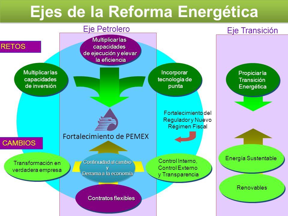 Ejes de la Reforma Energética