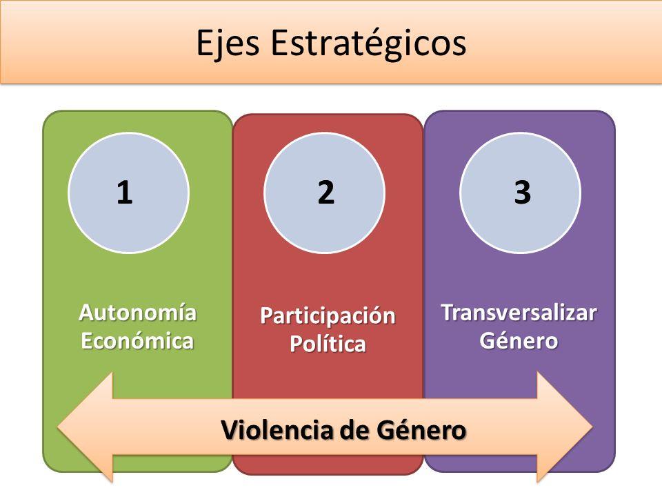 Participación Política Transversalizar Género