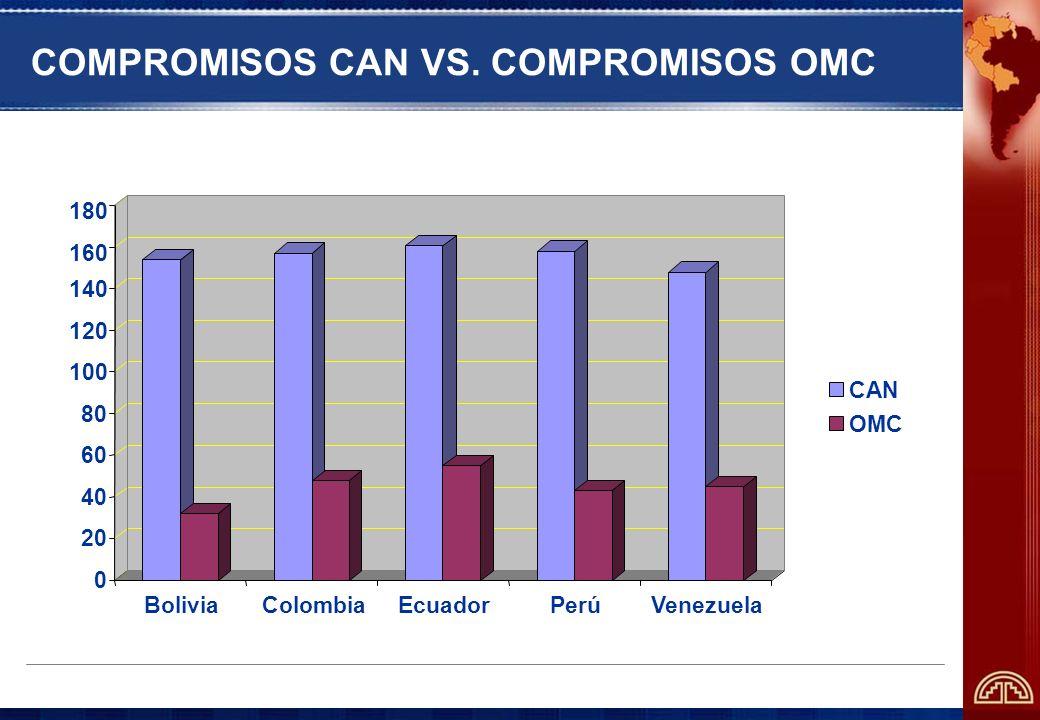 COMPROMISOS CAN VS. COMPROMISOS OMC