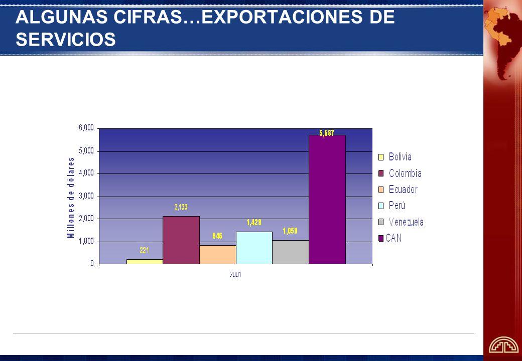 ALGUNAS CIFRAS…EXPORTACIONES DE SERVICIOS