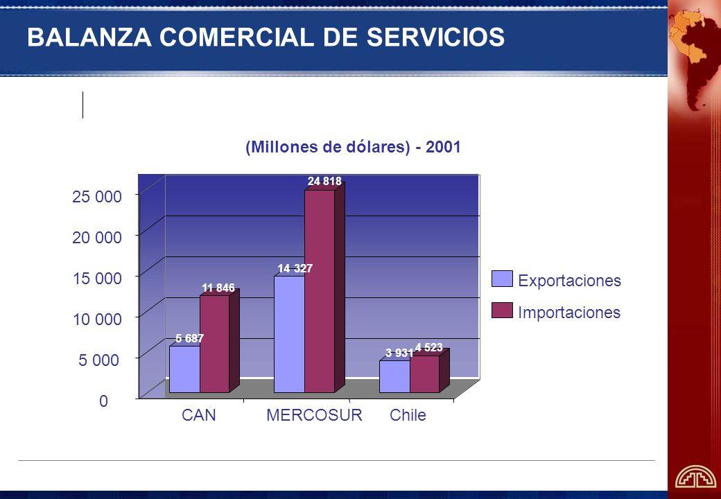 BALANZA COMERCIAL DE SERVICIOS