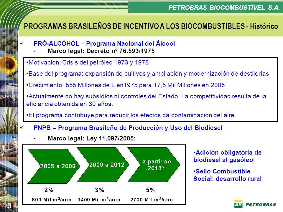 PROGRAMAS BRASILEÑOS DE INCENTIVO A LOS BIOCOMBUSTIBLES - Histórico
