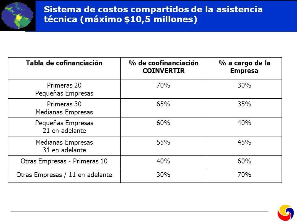 Tabla de cofinanciación % de coofinanciación COINVERTIR
