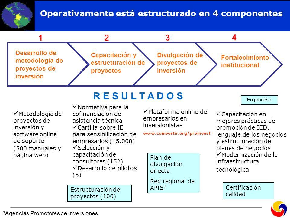 R E S U L T A D O S Operativamente está estructurado en 4 componentes