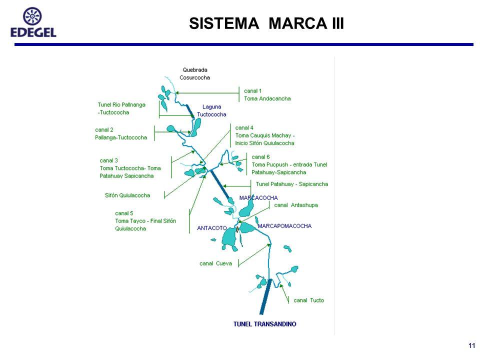 SISTEMA MARCA III