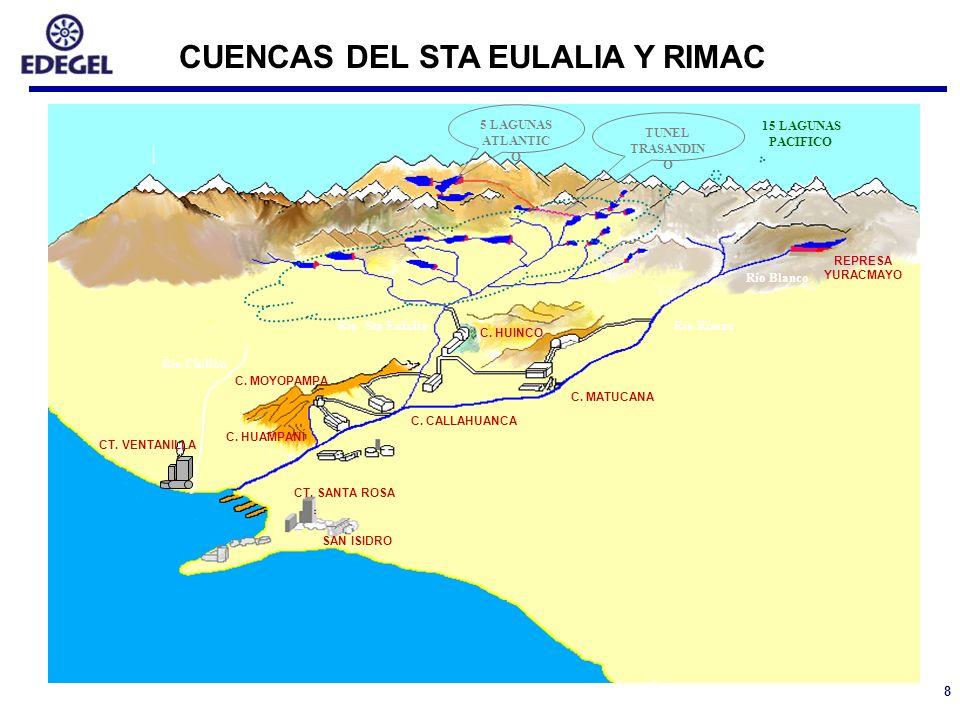 CUENCAS DEL STA EULALIA Y RIMAC