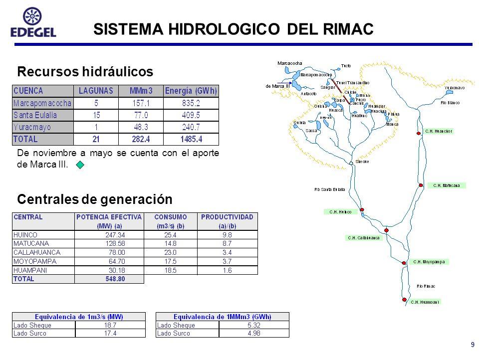SISTEMA HIDROLOGICO DEL RIMAC