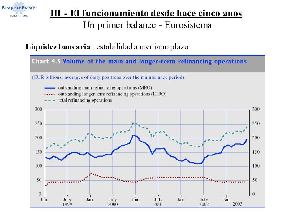 III - El funcionamiento desde hace cinco anos Un primer balance - Eurosistema