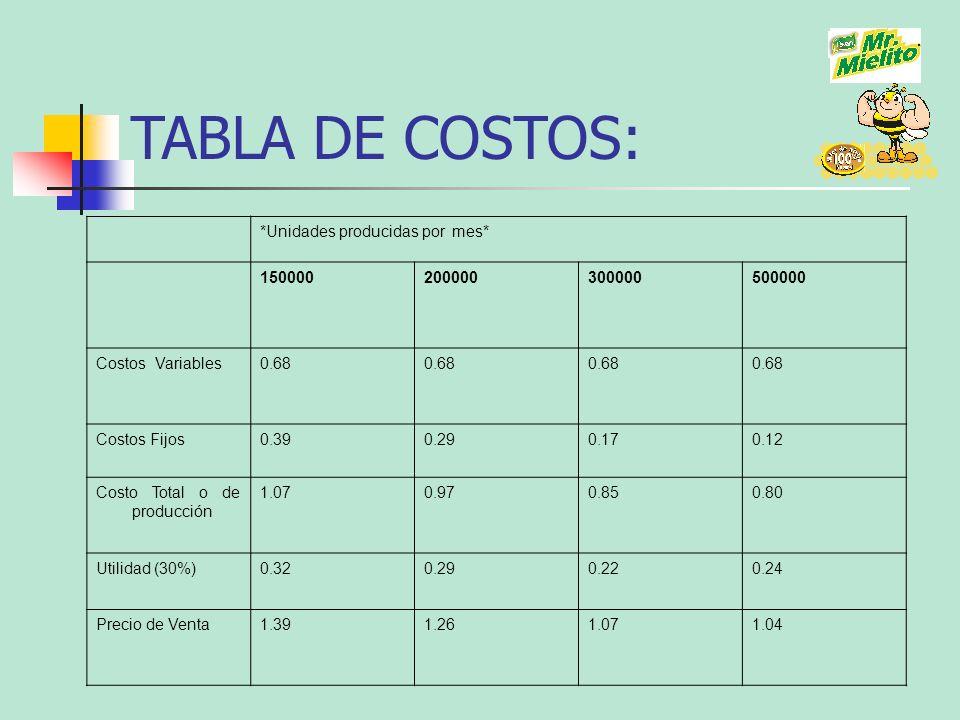 TABLA DE COSTOS: *Unidades producidas por mes* 150000 200000 300000